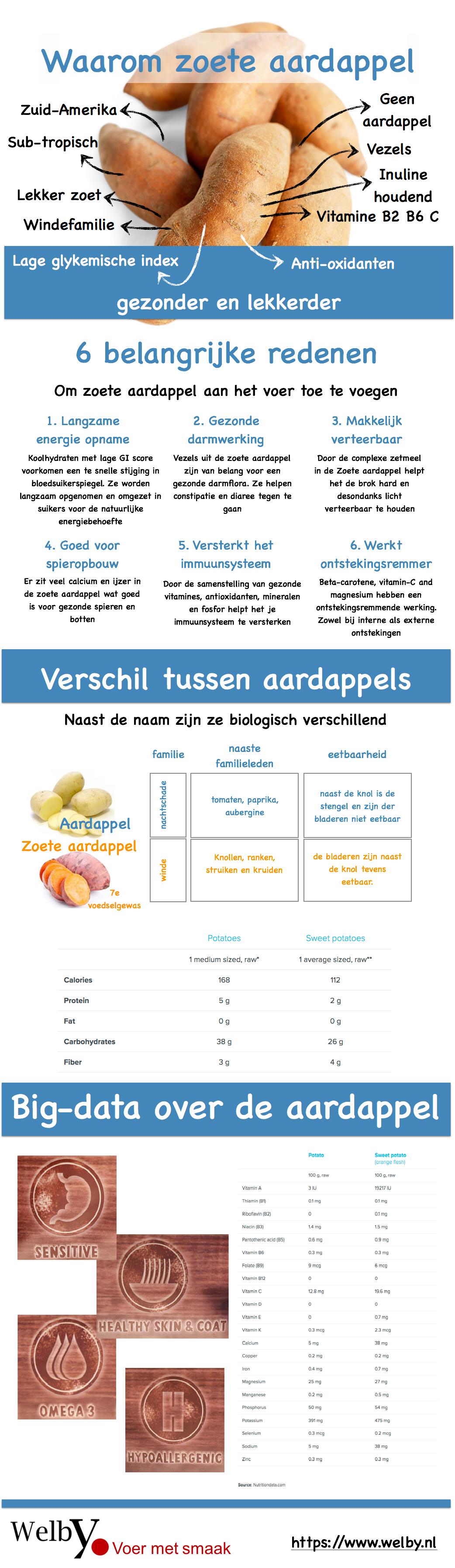 infografic Zoete Aardappel als basis lekker hondenvoer